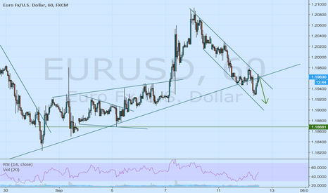 EURUSD: bearish