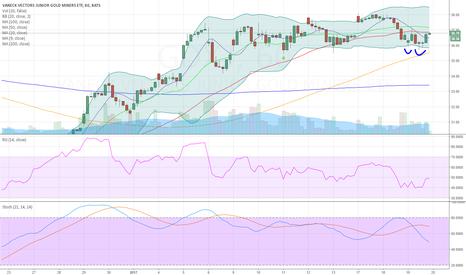 GDXJ: Hidden divergence, ascending triangle breakout higher