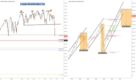 DJI: Акции США: Большой шорт