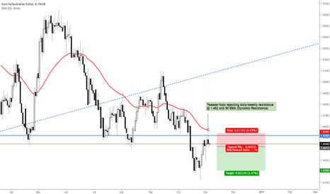 EURAUD: EUR/AUD - The Pull Back To Value
