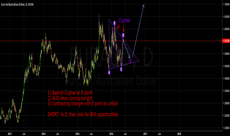 EURAUD: EUR_AUD Contracting triangle