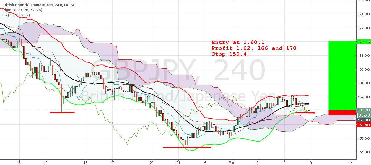 GBP/JPY Buy Setup