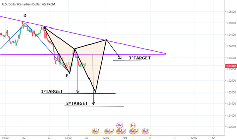 USDCAD: CYPHER+TRIANGOLO ASCENDENTE SHORT