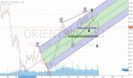 ORIENTBANK: Oriental bank of commerce retracing A wave in B