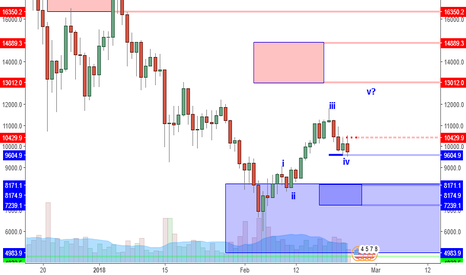 BTCUSD: BTCUSD: Lower Prices Likely? Unless Reversal Pattern Appears.
