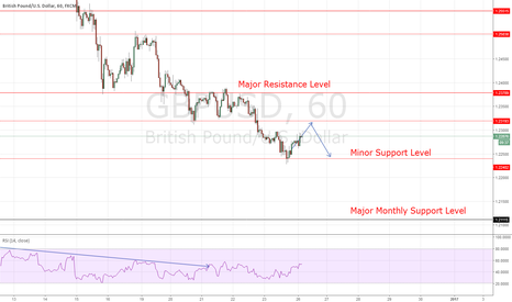 GBPUSD: GBPUSD Selling on the Trend
