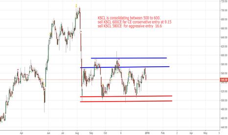 KSCL: KSCL option trading based on S&R