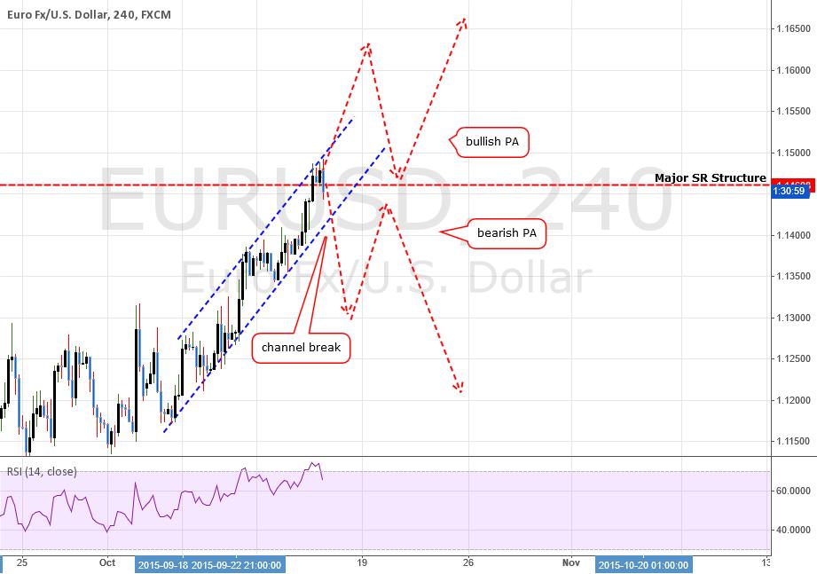 EURUSD: SImple Lesson On Price Action Analysis