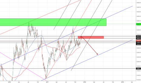 GOLD: GOLD forecast Long term