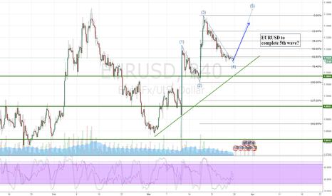 EURUSD: EURUSD to complete 5th wave?