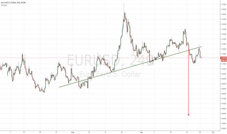 EURUSD: EURUSD: Head and Shoulders with target around 1.06