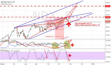 NDX: Pull Back del Nasdaq !!! 6500 almeno...
