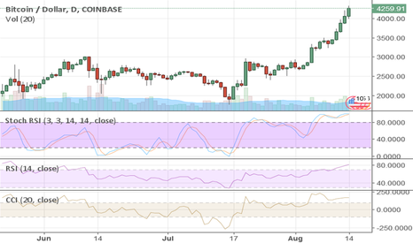 BTCUSD:  Two Observations On Bitcoin History