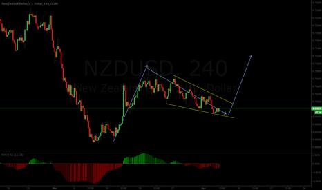 NZDUSD: Short term long