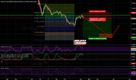 GBPNZD: GBPNZD - Bearish continuation after 50% retracement