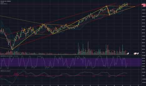 BTCUSD: Traveling an ascending channel creating a fifth wave
