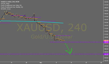 XAUUSD: Gold trading super heavy, if it breaks 1080 its going to 1040