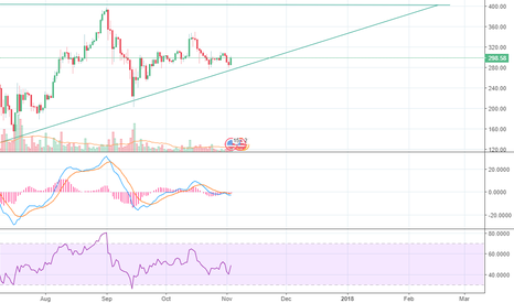 ETHUSD: LONG TERM ETHUSD LONG - Three Line Strike Pattern