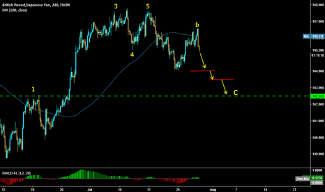 GBPJPY: GBPJPY Sell Setup MT