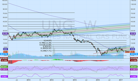 UNG: Nat Gas - Waiting for Drop