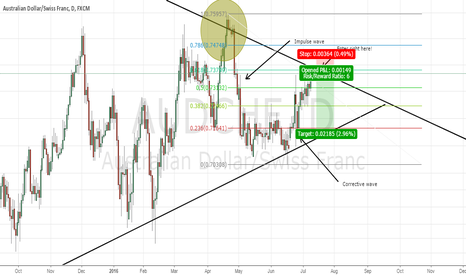AUDCHF: AUDCHF: Great Short Coming! 5:1 RR