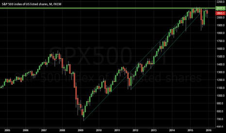 SPX500: Even if there is a rate hike it's gonna be down.
