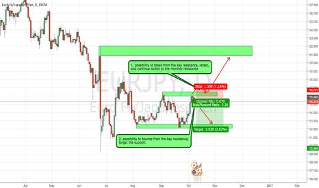 EURJPY: EURJPY Bear probability setup