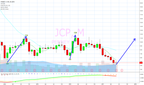 JCP: Buy Low, Sell High.