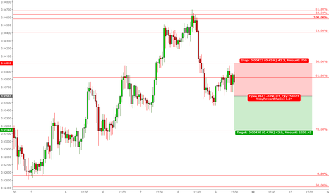 USDCHF: Already Short USDCHF? Here is another short term opportunity