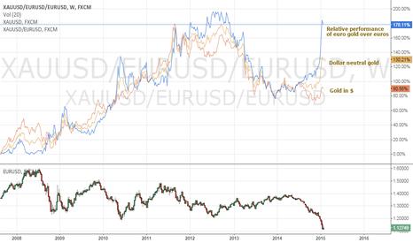 XAUUSD/EURUSD/EURUSD: Dollar Neutral gold in a strong rally