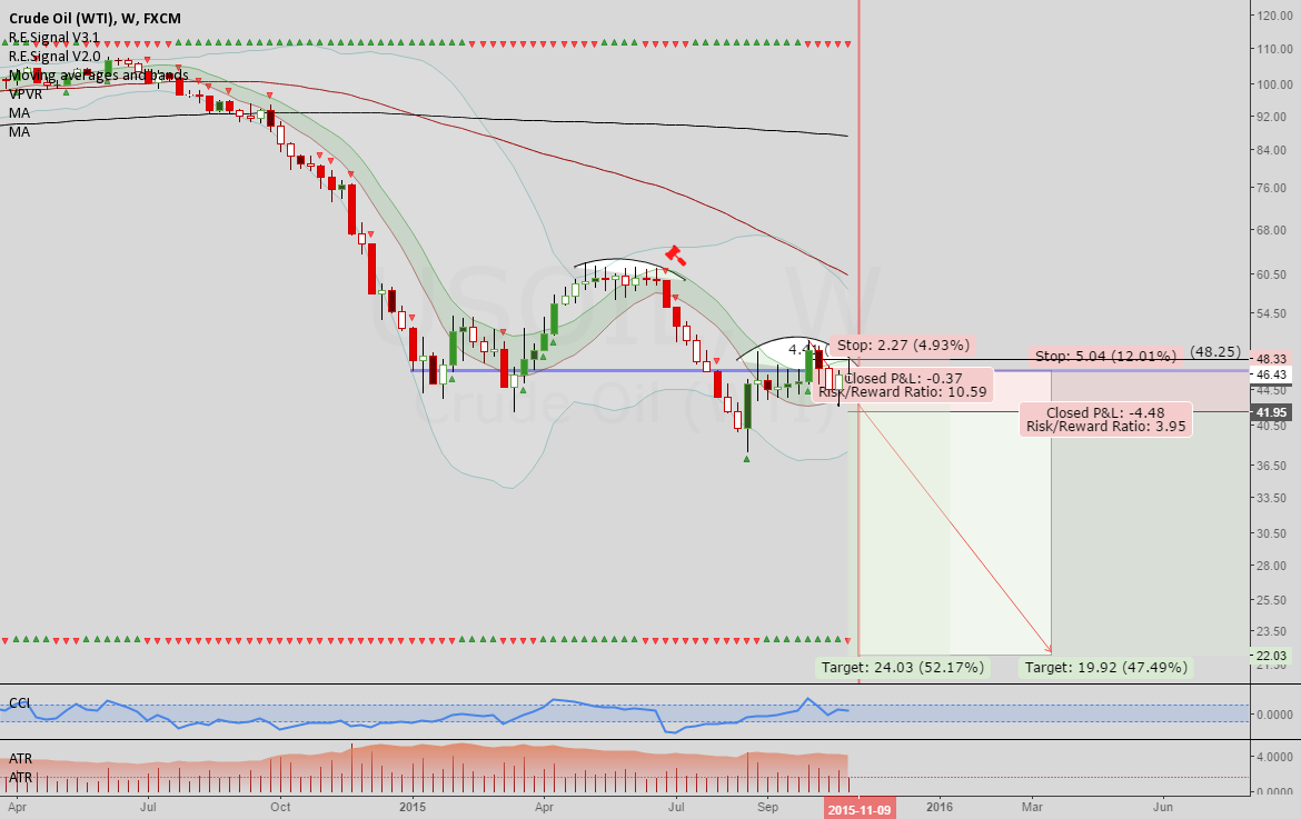 Oil: Early entry into potential weekly trade