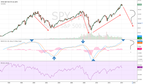 SPY: Is this time Different?