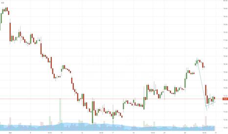 GILD: $GILD - short setup - (hourly chart) - DayTrade