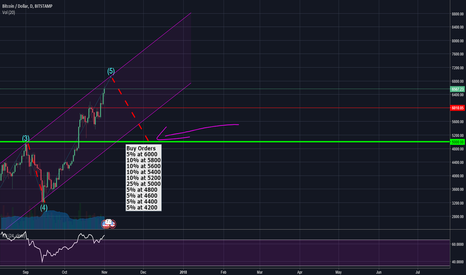 BTCUSD: BTC/USD - Scaloned Buy Orders on Price Corretion