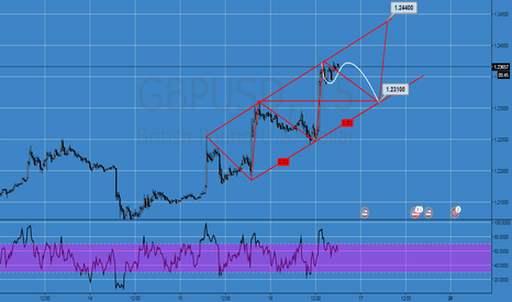 GBPUSD: nice flag + channel structure on gbpusd