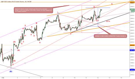 SPX500: Potential Ending Diagonal On SPX