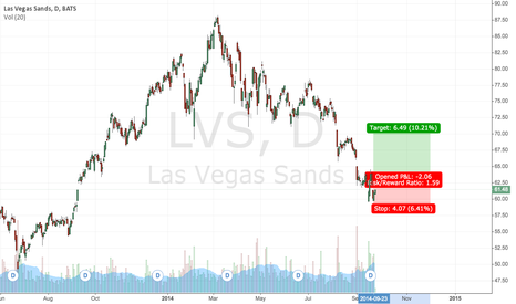 LVS: LVS Bottoming Out.