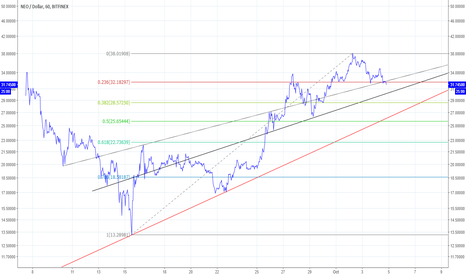 NEOUSD: NEO/USD, pas super chaud