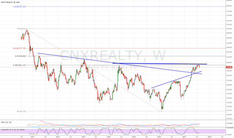 CNXREALTY: CNXREALTY-271 -resistance around 290 and support around 242-240