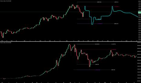 BTCUSD: BTC 2013 + now comparison