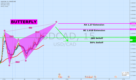 USDCAD: USDCAD 15 Minute Update | BUTTERFLY Pattern