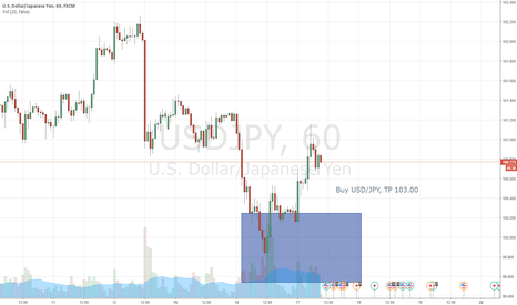 USDJPY: Long USD/JPY