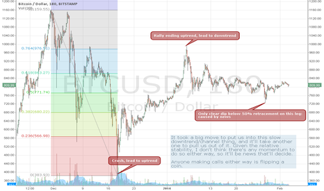 BTCUSD: No market momentum means news will prevail