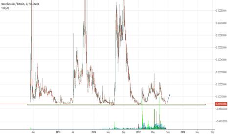 NAUTBTC: Potential 1000% profit