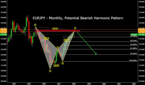 EURJPY: EURJPY - Monthly, Potential Bearish Harmonic Pattern