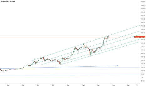 BTCUSD: BTC - Daily Chart Perspective
