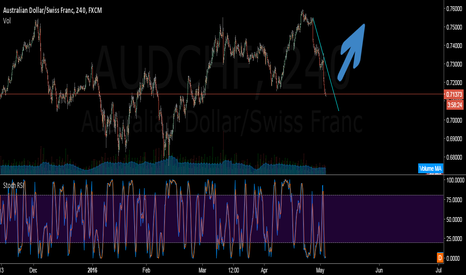 AUDCHF: I will be buying AUDCHF