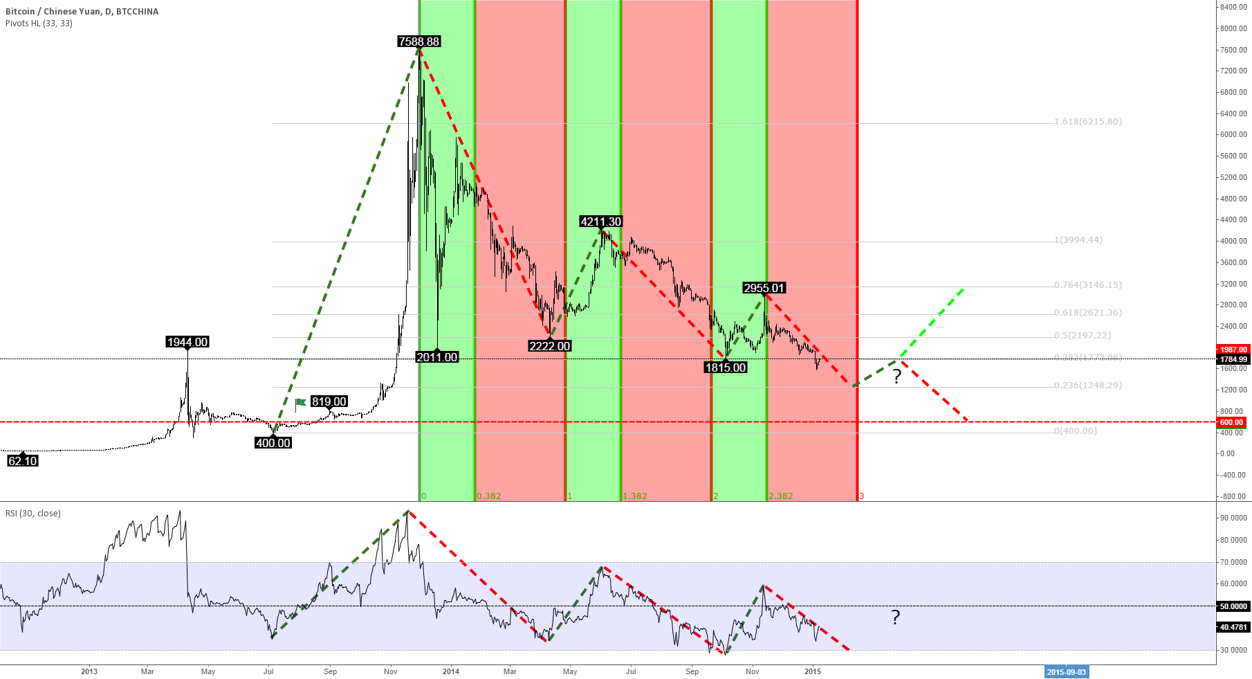 Bitcoin Price - The Exchange Masterplan For 2015