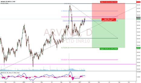 ARVIND: Arvind Potential Short Setup!!