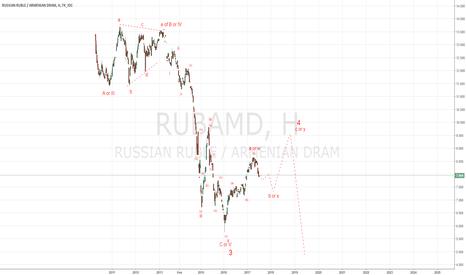 RUBAMD: Рубль к армянскому драму, вариант черновика.